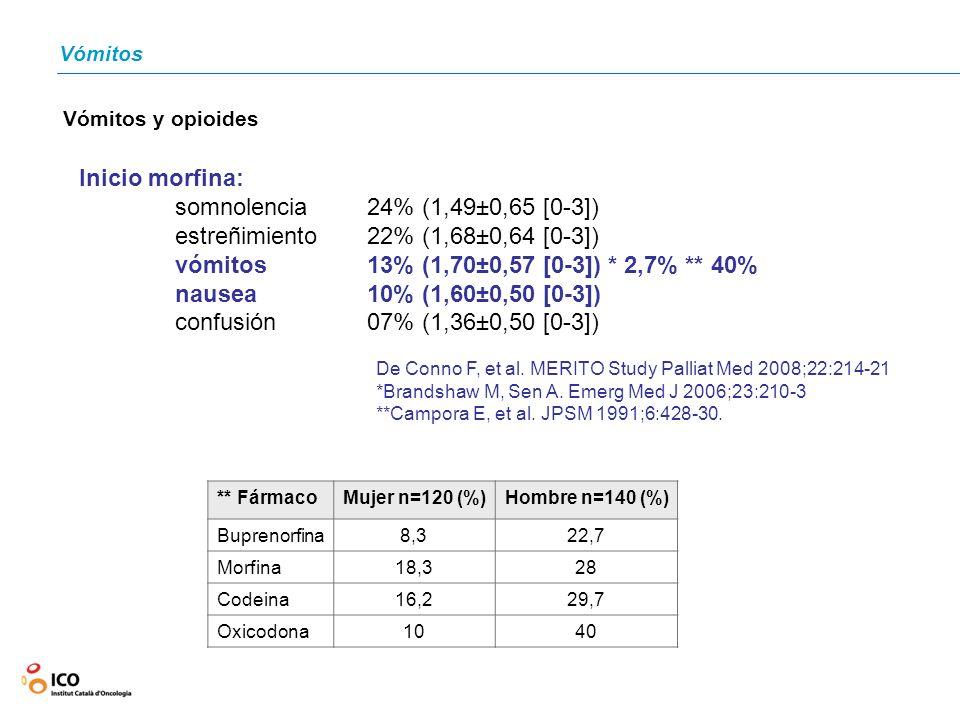 estreñimiento 22% (1,68±0,64 [0-3])